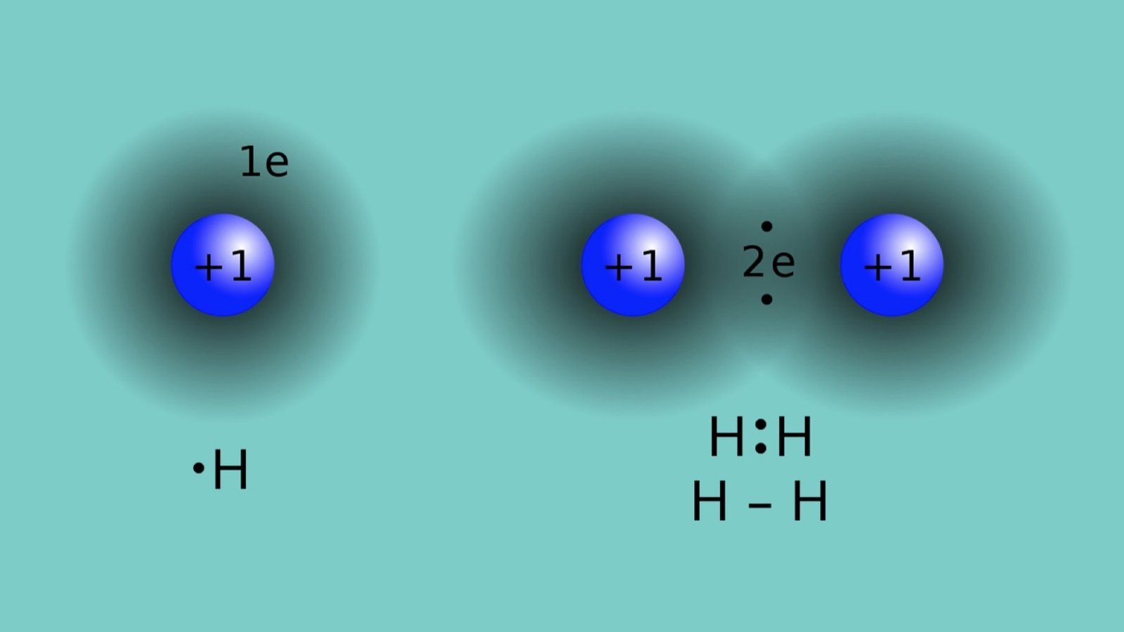Joining Atoms: The Chemical Bond